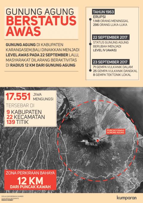 Infografis Status Gunung Agung
