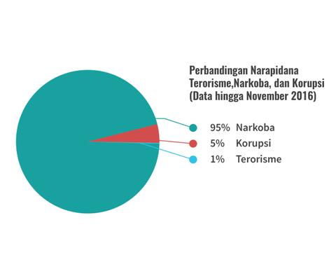 Grafik Napi teroris