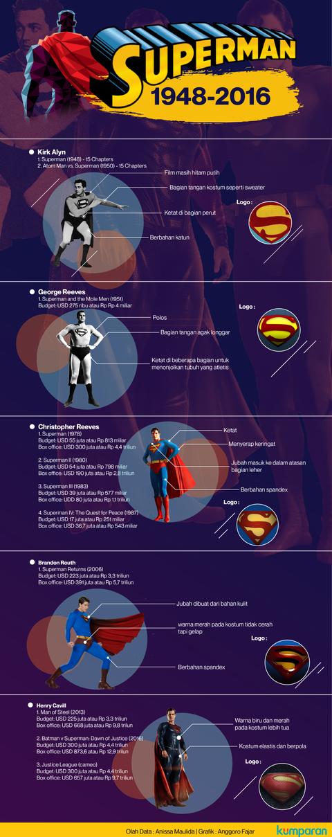 Infografik Superman REV