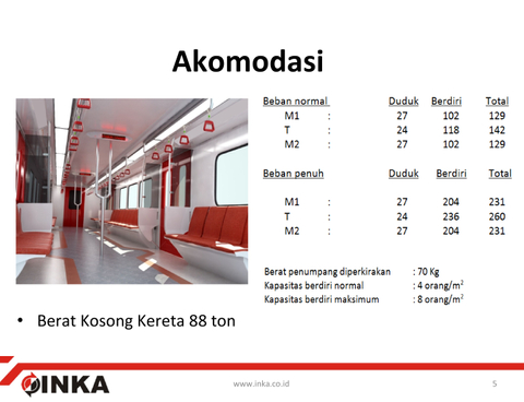 Akomodasi Light Rail Transit (LRT)