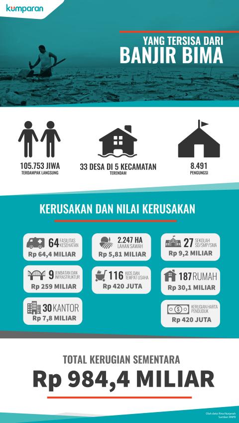 Infografis Banjir Bima 2016