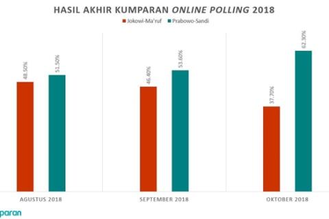 Hasil Polling kumparan III