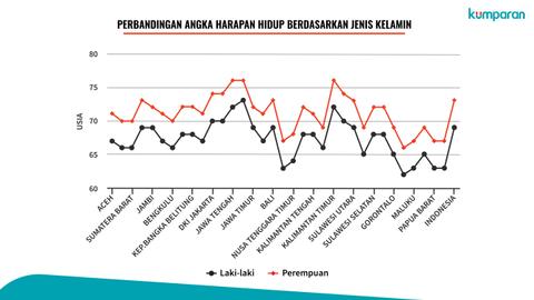 Angka Harapan Hidup Indonesia