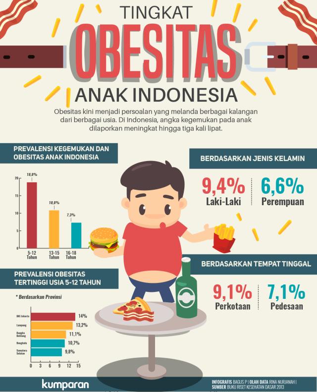 Pengaruh Obesitas ( Kegemukan ) Terhadap Kesuburan Wanita