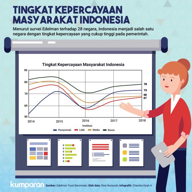 Kepercayaan Tinggi Rakyat Indonesia Ke Pemerintah: Anomali