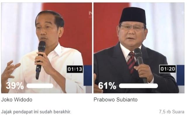 Prabowo Masih Unggul pada Polling Capres Pasca-Debat Keempat
